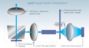 ALPD Advanced Laser Phosphor Display 2