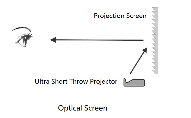 projection screen 4