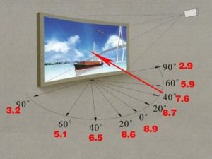 projection screen 6