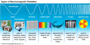 Radiation of Television 1