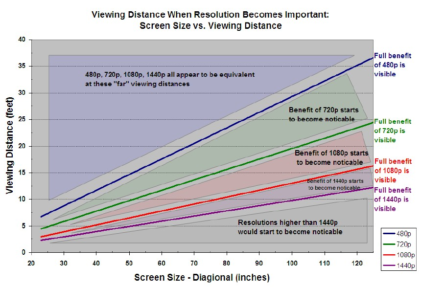 viewing distance for TV 2